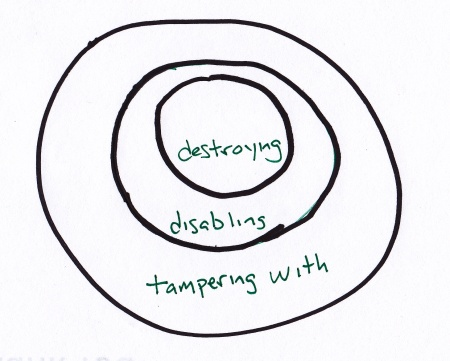 [Tampering with, disabling, and destroying]